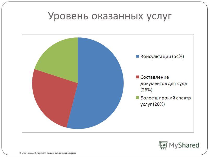Уровень оказанных услуг © Olga Pomar, © Институт права и публичной политики
