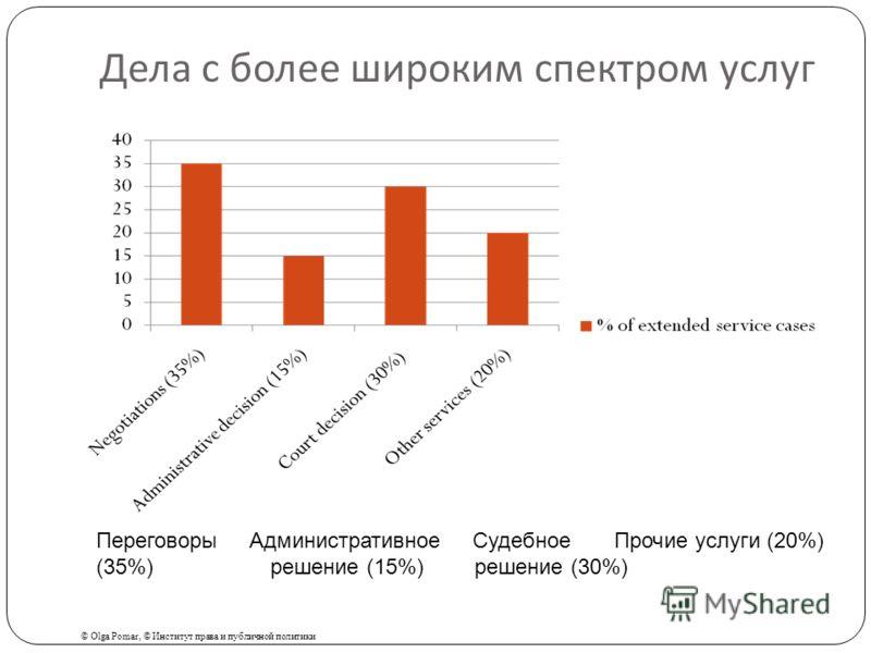 Дела с более широким спектром услуг Переговоры Административное Судебное Прочие услуги (20%) (35%)решение (15%) решение (30%) © Olga Pomar, © Институт права и публичной политики