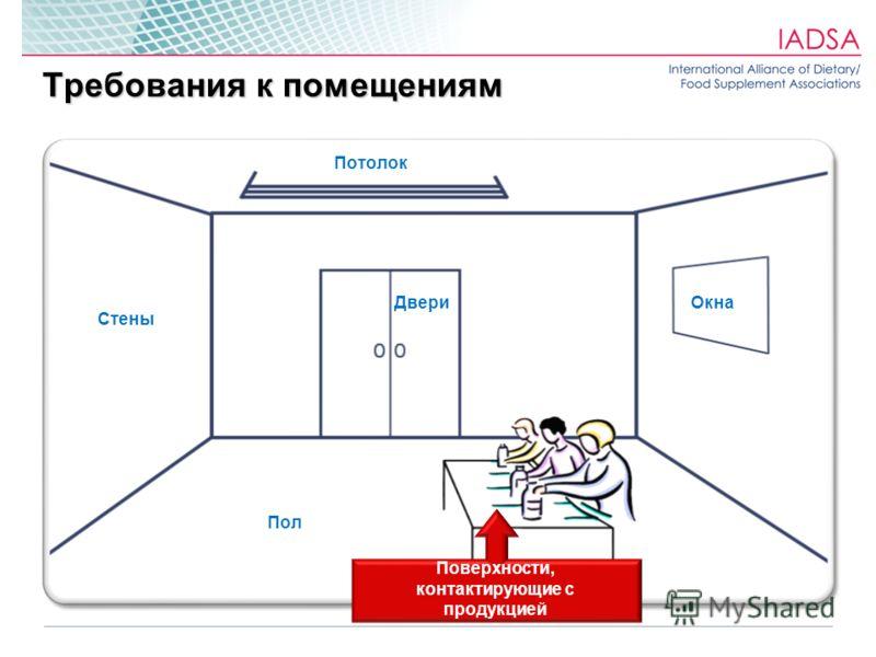 Требования к помещениям Потолок Стены Двери Пол Окна Поверхности, контактирующие с продукцией