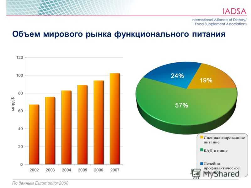 Объем мирового рынка функционального питания По данным Euromonitor 2008