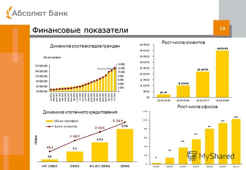 19 Финансовые показатели Динамика ипотечного кредитования Динамика роста вкладов граждан Рост числа клиентов Рост числа офисов Число клиентов