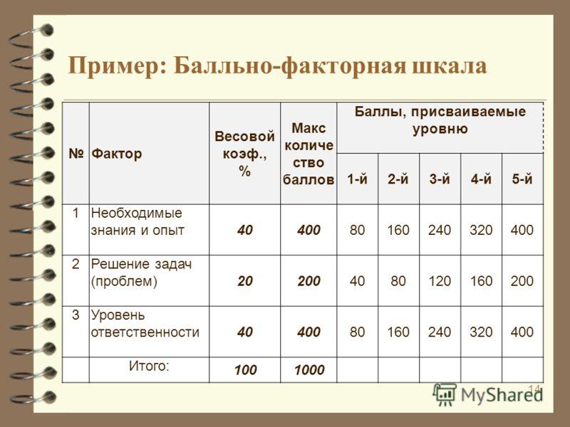 Пример: Балльно-факторная шкала 14 Фактор Весовой коэф., % Макс количе ство баллов Баллы, присваиваемые уровню 1-й2-й3-й4-й5-й 1Необходимые знания и опыт 4040080160240320400 2Решение задач (проблем) 202004080120160200 3Уровень ответственности 4040080