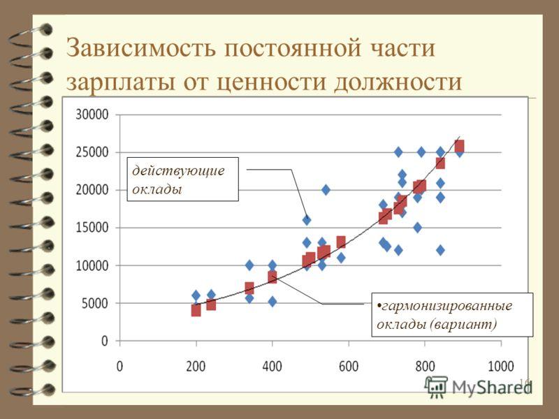 Зависимость постоянной части зарплаты от ценности должности действующие оклады гармонизированные оклады (вариант) 16