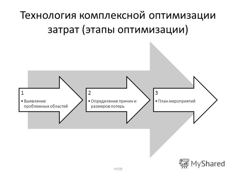 Технология комплексной оптимизации затрат (этапы оптимизации) 1 Выявление проблемных областей 2 Определение причин и размеров потерь 3 План мероприятий HRSB