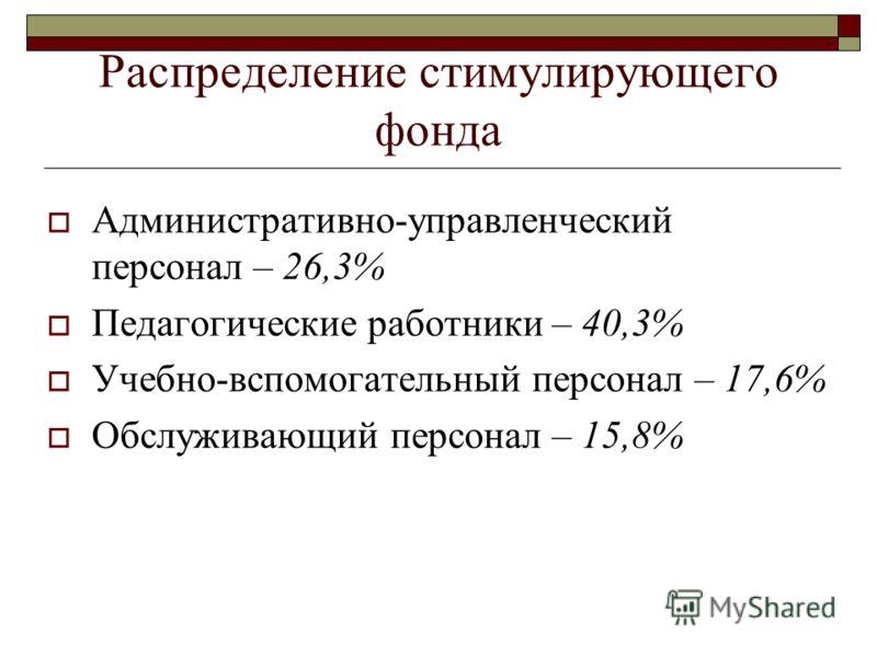 Распределение стимулирующего фонда Административно-управленческий персонал – 26,3% Педагогические работники – 40,3% Учебно-вспомогательный персонал – 17,6% Обслуживающий персонал – 15,8%
