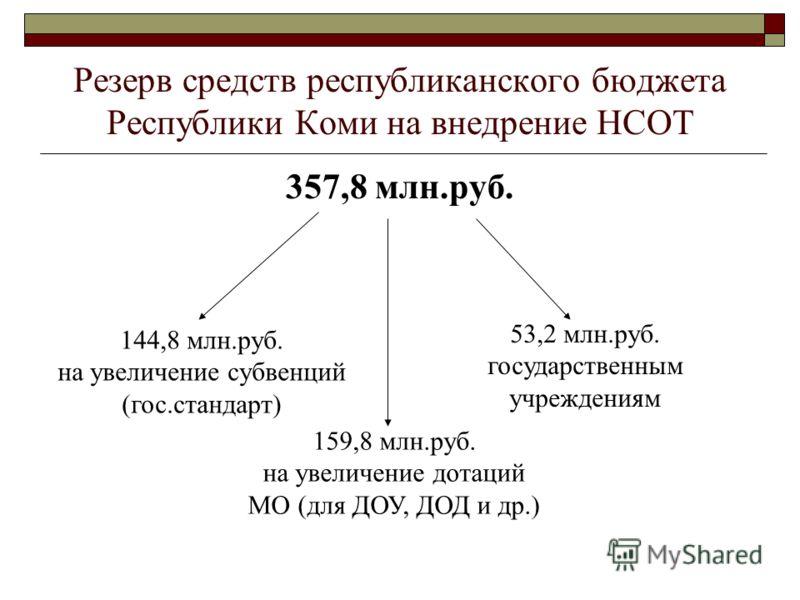 Резерв средств республиканского бюджета Республики Коми на внедрение НСОТ 357,8 млн.руб. 159,8 млн.руб. на увеличение дотаций МО (для ДОУ, ДОД и др.) 53,2 млн.руб. государственным учреждениям 144,8 млн.руб. на увеличение субвенций (гос.стандарт)