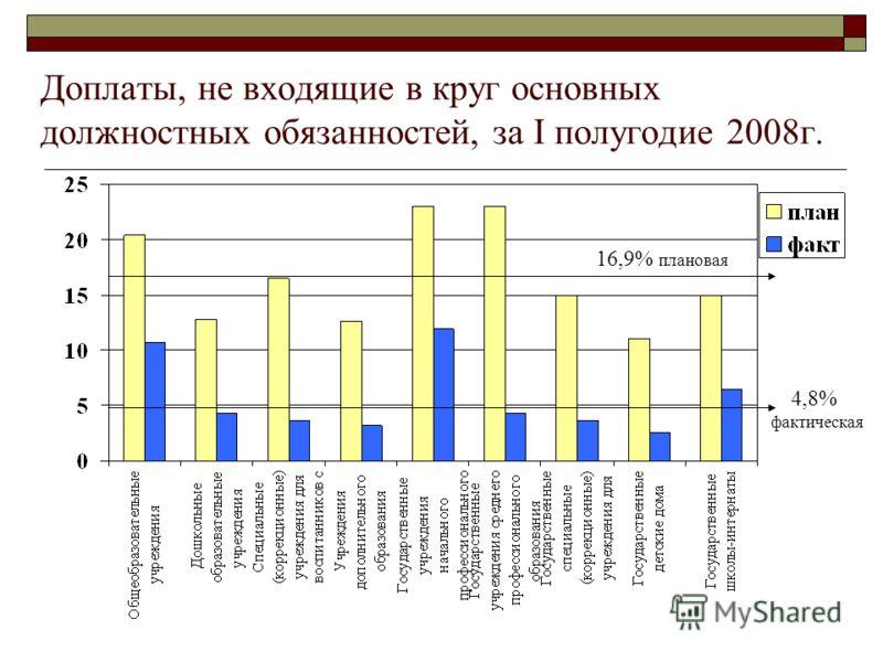 Доплаты, не входящие в круг основных должностных обязанностей, за I полугодие 2008г. 16,9% плановая 4,8% фактическая