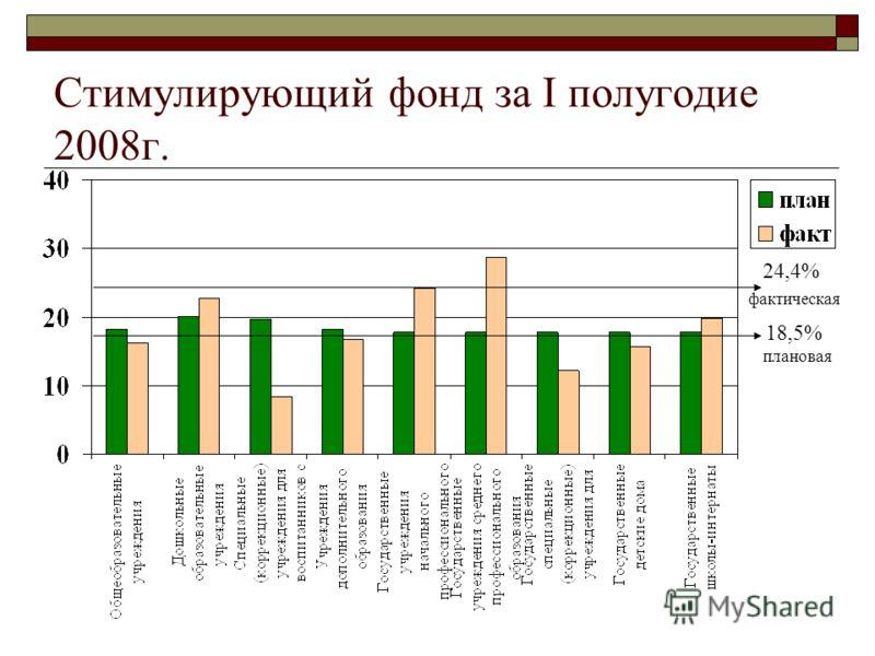 Стимулирующий фонд за I полугодие 2008г. 18,5% плановая 24,4% фактическая