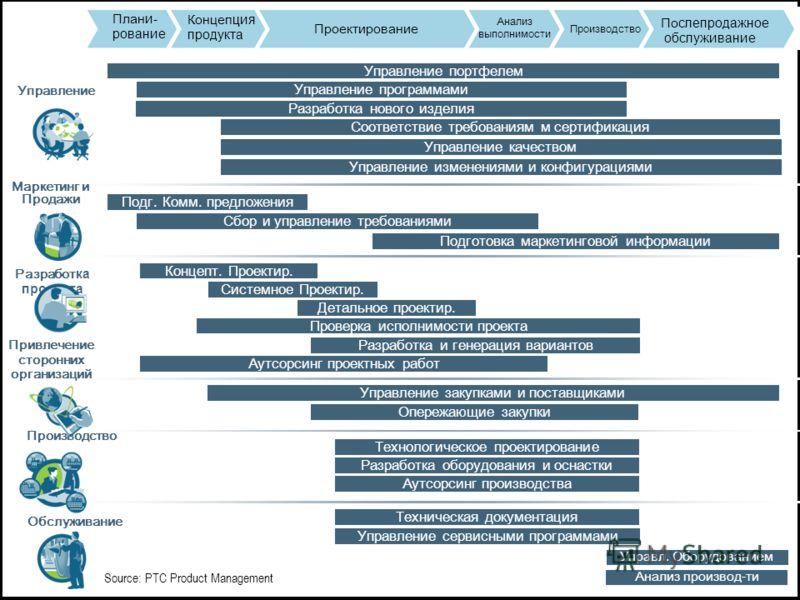 PTC Confidential Управление закупками и поставщиками Проектирование Производство План и- рование Концеп ция продукта По слепродажное обслуживание Анализ выполнимости Соответствие требованиям м сертификация Управление портфелем Управление качеством Уп
