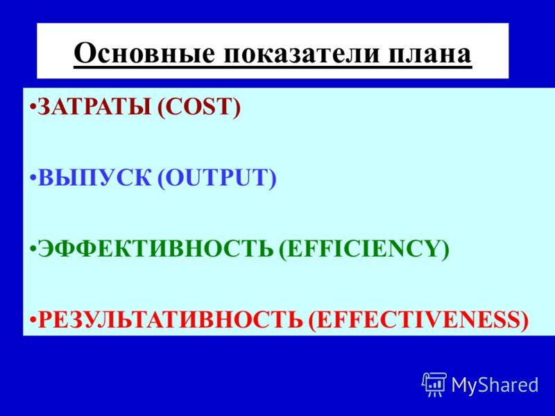 Основные показатели плана ЗАТРАТЫ (COST) ВЫПУСК (OUTPUT) ЭФФЕКТИВНОСТЬ (EFFICIENCY) РЕЗУЛЬТАТИВНОСТЬ (EFFECTIVENESS)