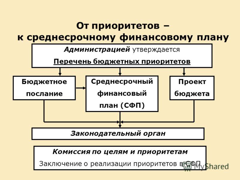 От приоритетов – к среднесрочному финансовому плану Администрацией утверждается Перечень бюджетных приоритетов Среднесрочный финансовый план (СФП) Бюджетное послание Проект бюджета Законодательный орган Комиссия по целям и приоритетам Заключение о ре