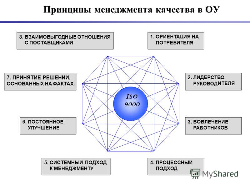 Принципы менеджмента качества в ОУ 1. ОРИЕНТАЦИЯ НА ПОТРЕБИТЕЛЯ ISO 9000 2. ЛИДЕРСТВО РУКОВОД ИТЕЛЯ 3. ВОВЛЕЧЕНИЕ РАБОТНИКОВ 4. ПРОЦЕССНЫЙ ПОДХОД 5. СИСТЕМНЫЙ ПОДХОД К МЕНЕДЖМЕНТУ 6. ПОСТОЯННОЕ УЛУЧШЕНИЕ 7. ПРИНЯТИЕ РЕШЕНИЙ, ОСНОВАННЫХ НА ФАКТАХ 8. В