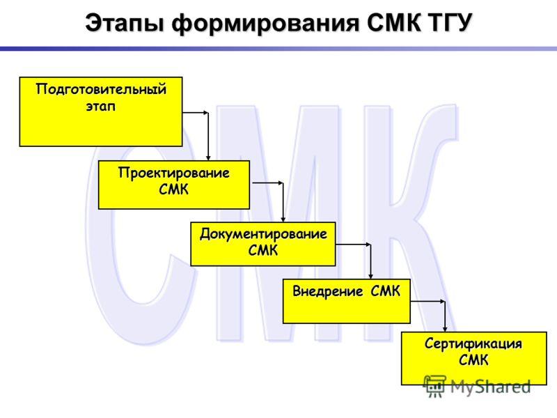 Этапы формирования СМК ТГУ Подготовительный этап Проектирование СМК Документирование СМК Внедрение СМК Сертификация СМК