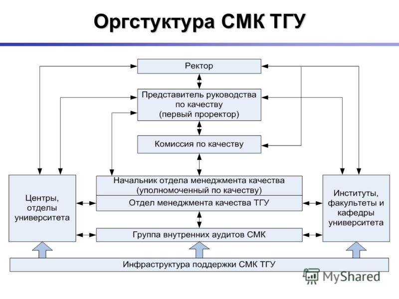 Оргстуктура СМК ТГУ