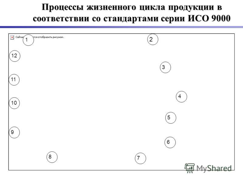 Процессы жизненного цикла продукции в соответствии со стандартами серии ИСО 9000 1 2 3 4 5 6 7 8 9 10 11 12
