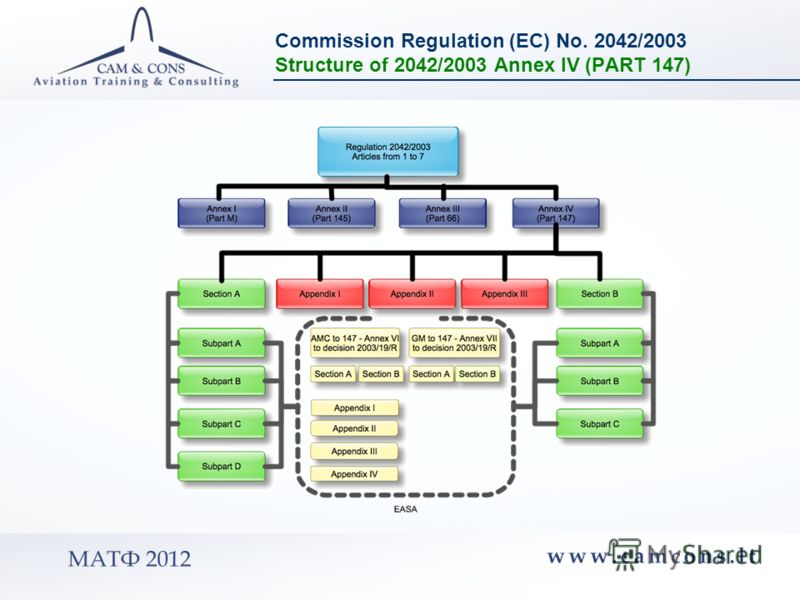 Commission Regulation (EC) No. 2042/2003 Structure of 2042/2003 Annex IV (PART 147)
