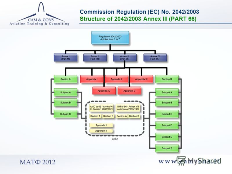 Commission Regulation (EC) No. 2042/2003 Structure of 2042/2003 Annex III (PART 66)