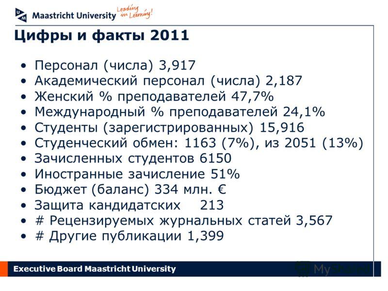 Executive Board Maastricht University Цифры и факты 2011 Персонал (числа) 3,917 Академический персонал (числа) 2,187 Женский % преподавателей 47,7% Международный % преподавателей 24,1% Студенты (зарегистрированных) 15,916 Студенческий обмен: 1163 (7%