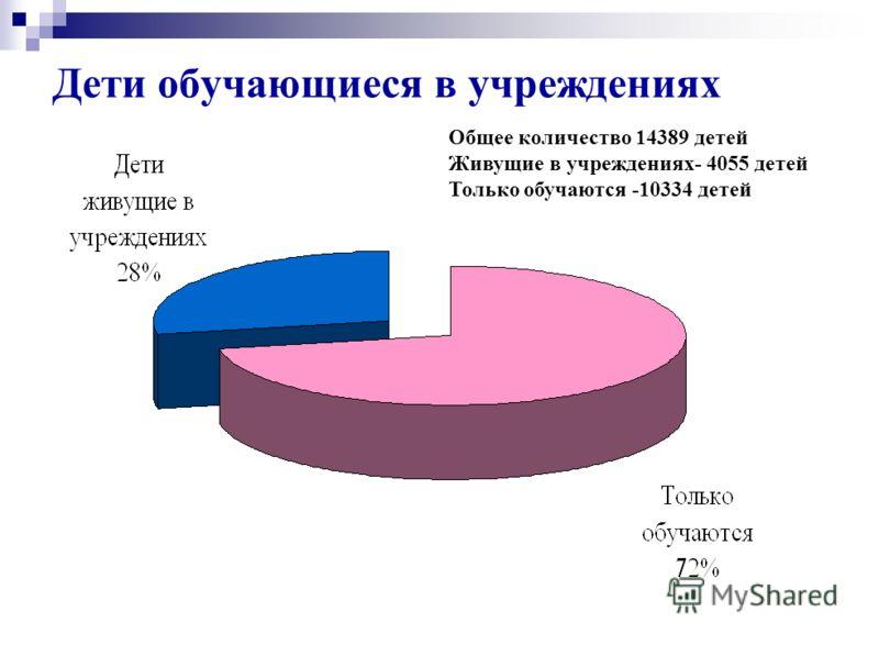 Дети обучающиеся в учреждениях Общее количество 14389 детей Живущие в учреждениях- 4055 детей Только обучаются -10334 детей