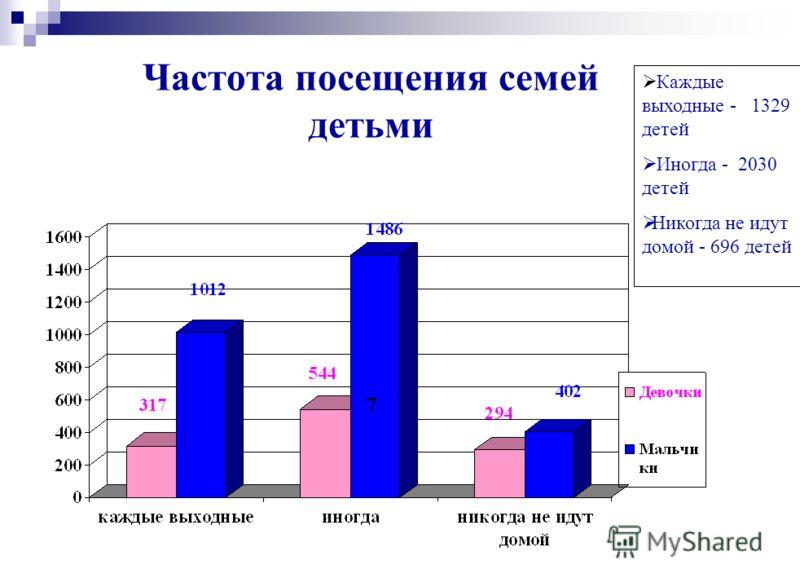 Частота посещения семей детьми Каждые выходные - 1329 детей Иногда - 2030 детей Никогда не идут домой - 696 детей