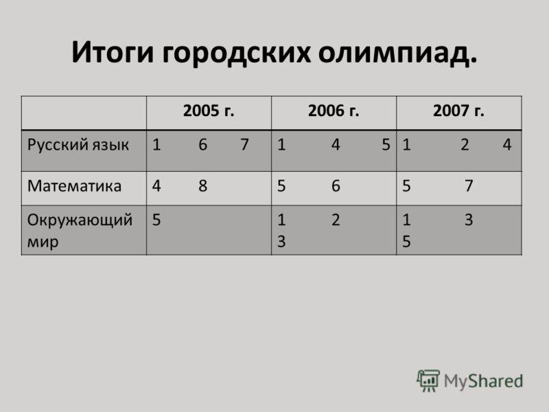 Итоги городских олимпиад. 2005 г.2006 г.2007 г. Русский язык1 6 71 4 51 2 4 Математика4 85 65 7 Окружающий мир 51 2 3 1 3 5