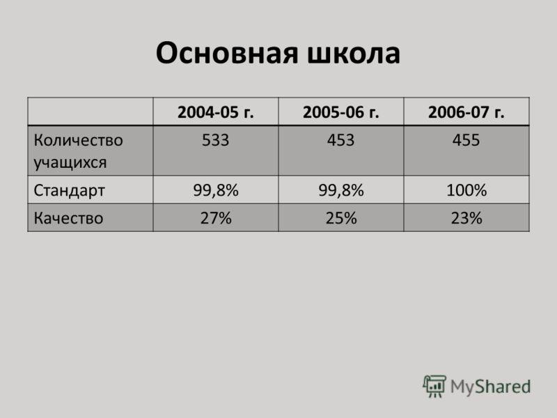 Основная школа 2004-05 г.2005-06 г.2006-07 г. Количество учащихся 533453455 Стандарт99,8% 100% Качество27%25%23%