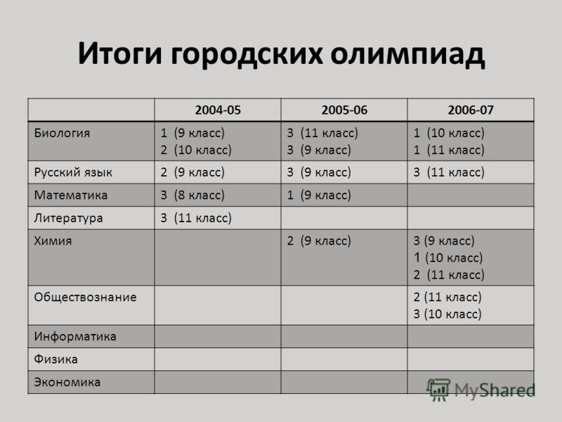 Итоги городских олимпиад 2004-052005-062006-07 Биология1 (9 класс) 2 (10 класс) 3 (11 класс) 3 (9 класс) 1 (10 класс) 1 (11 класс) Русский язык2 (9 класс)3 (9 класс)3 (11 класс) Математика3 (8 класс)1 (9 класс) Литература3 (11 класс) Химия2 (9 класс)