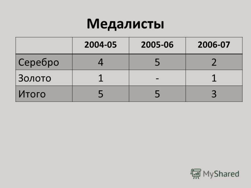 Медалисты 2004-052005-062006-07 Серебро452 Золото1-1 Итого553