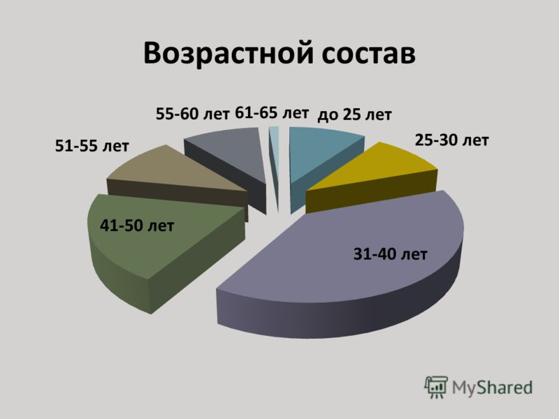 Возрастной состав