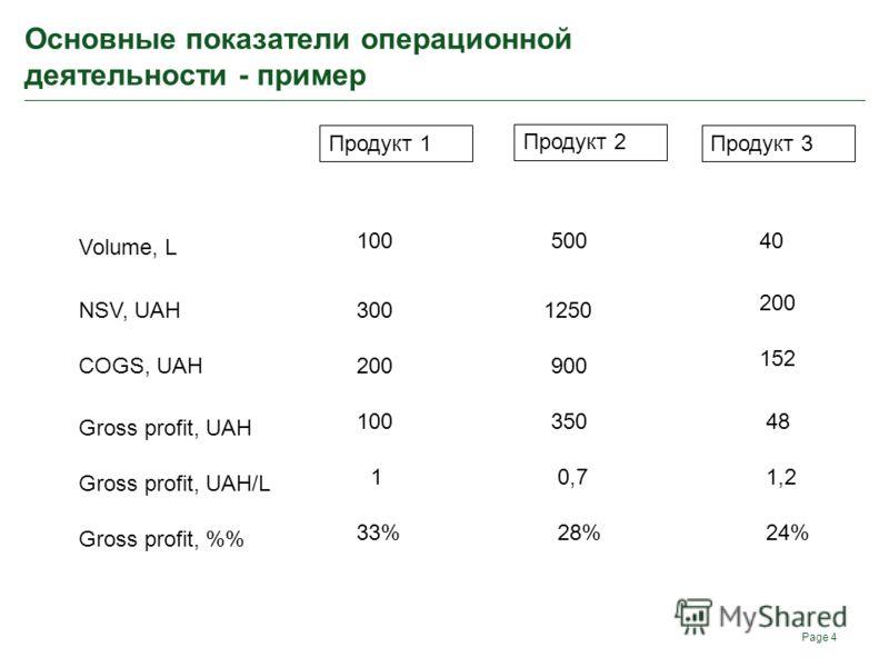 Основные показатели операционной деятельности - пример Page 4 Продукт 1 Продукт 2 Продукт 3 Volume, L NSV, UAH COGS, UAH Gross profit, UAH Gross profit, UAH/L Gross profit, % 10050040 3001250 200 900 152 10035048 10,71,2 33%28%24%