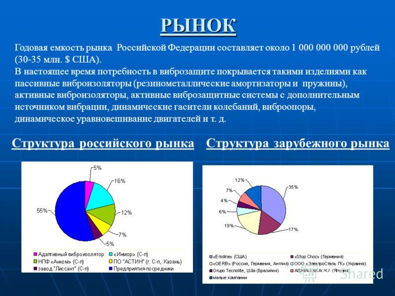 РЫНОК Структура российского рынка Годовая емкость рынка Российской Федерации составляет около 1 000 000 000 рублей (30-35 млн. $ США). В настоящее время потребность в виброзащите покрывается такими изделиями как пассивные виброизоляторы (резинометалл