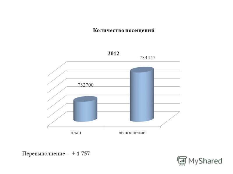 Количество посещений Перевыполнение – + 1 757