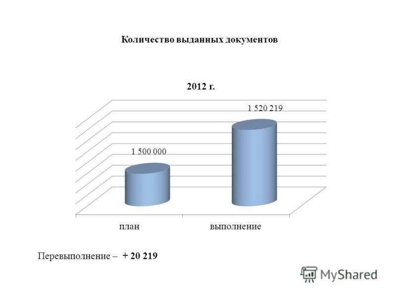 Количество выданных документов Перевыполнение – + 20 219