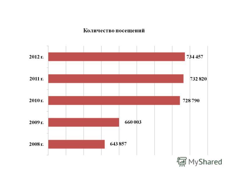 Количество посещений