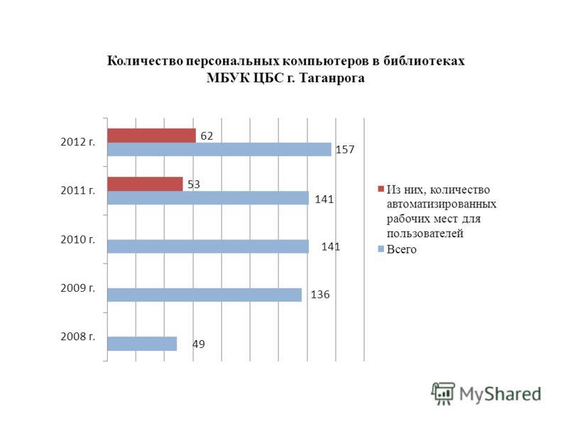 Количество персональных компьютеров в библиотеках МБУК ЦБС г. Таганрога