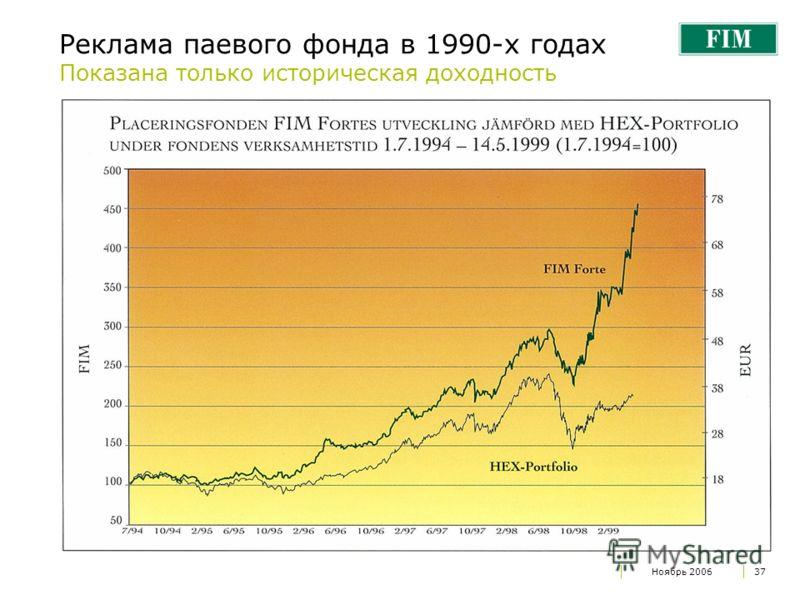 Ноябрь 200637 Реклама паевого фонда в 1990-х годах Показана только историческая доходность