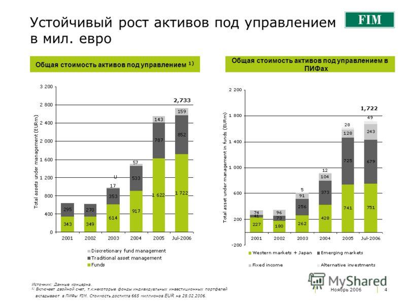 Ноябрь 20064 Устойчивый рост активов под управлением в мил. евро Общая стоимость активов под управлением 1) Общая стоимость активов под управлением в ПИФах Источник: Данные концерна. 1) Включает двойной счет, т.к.некоторые фонды индивидуальных инвест