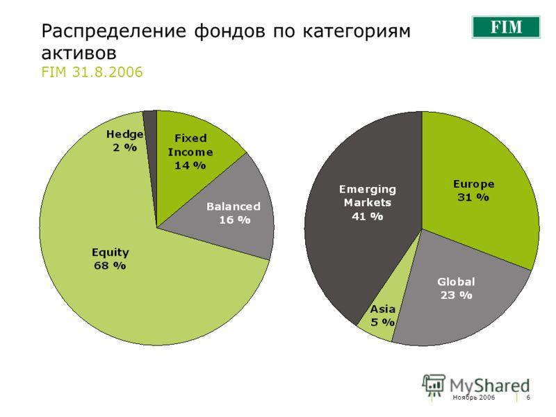 Ноябрь 20066 Распределение фондов по категориям активов FIM 31.8.2006