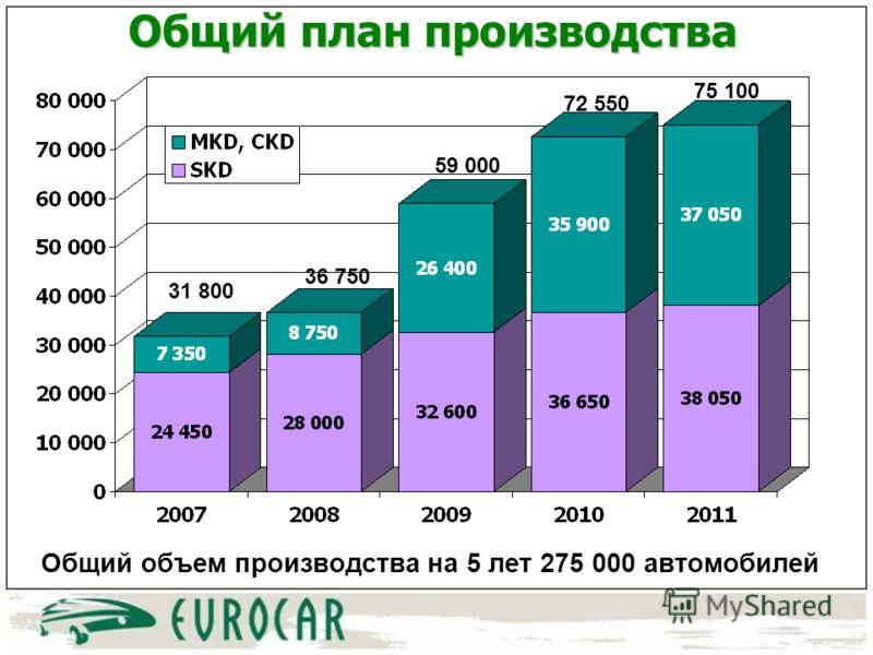 Общий план производства 31 800 36 750 59 000 72 550 75 100 Общий объем производства на 5 лет 275 000 автомобилей