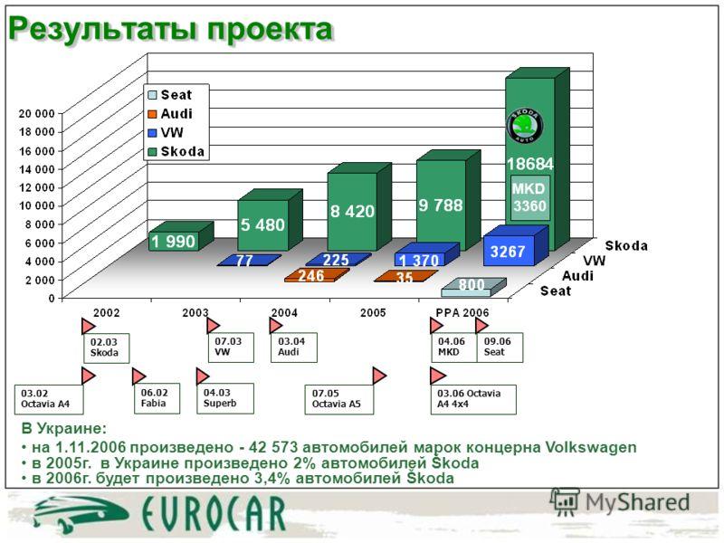 В Украине: на 1.11.2006 произведено - 42 573 автомобилей марок концерна Volkswagen в 2005г. в Украине произведено 2% автомобилей Škoda в 2006г. будет произведено 3,4% автомобилей Škoda Результаты проекта 07.03 VW 03.04 Audi 09.06 Seat MKD 3360 04.06