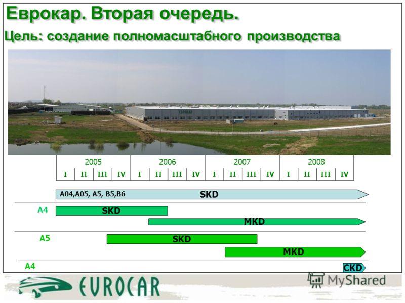 Цель: создание полномасштабного производства 2005200620072008 IIIIIIIVIIIIIIIVIIIIIIIVIIIIIIIV SKD A04,A05, A5, B5,B6 SKD A4 A5 MKD CKD A4 Еврокар. Вторая очередь.