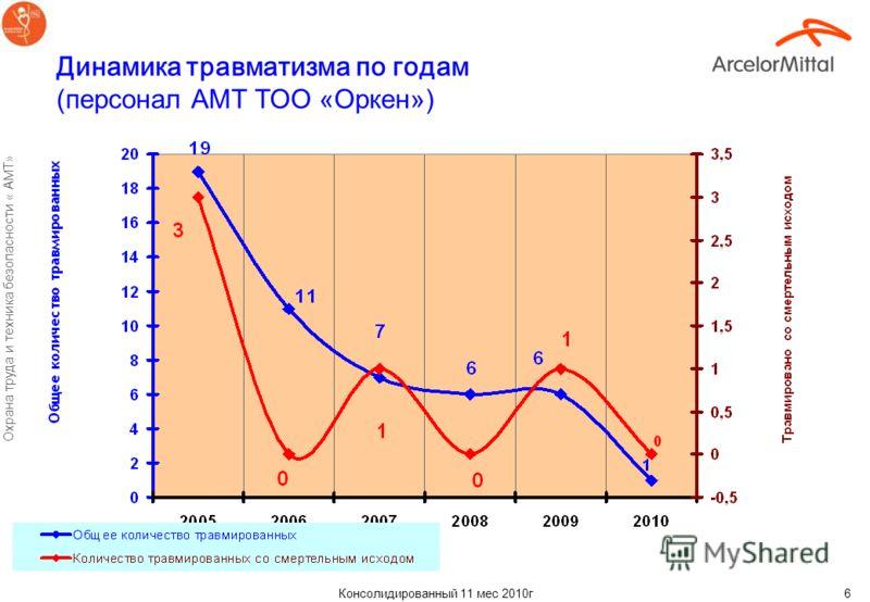 Консолидированный 11 мес 2010г Охрана труда и техника безопасности « АМТ» 5 Динамика травматизма по годам (персонал АМТ Угольный департамент)