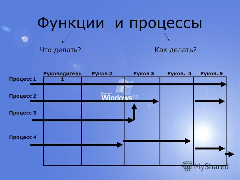Функции и процессы Руководитель 1 Руков 2Руков 3Руков. 4Руков. 5 Процесс 1 Процесс 2 Процесс 3 Процесс 4 Что делать?Как делать?