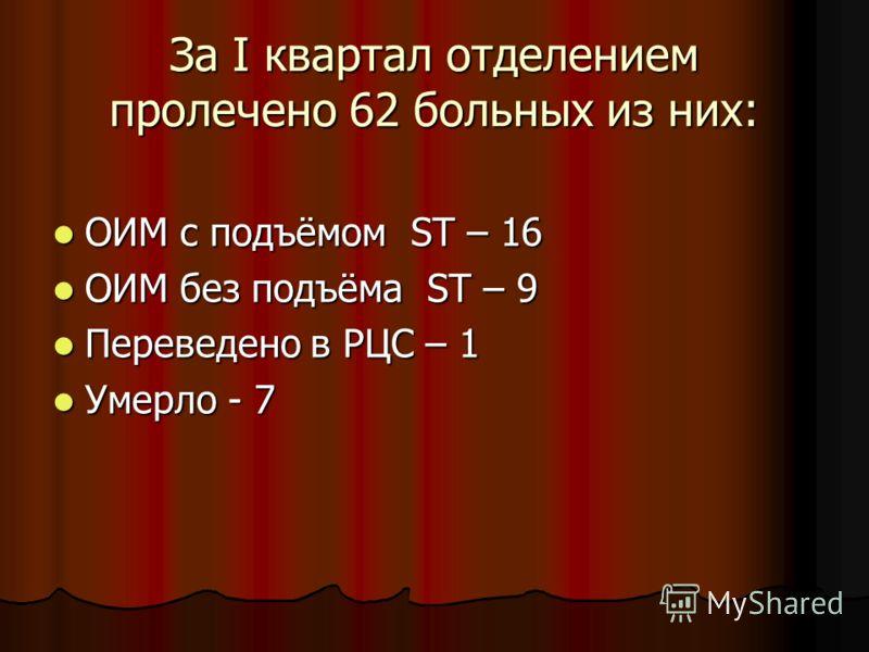За I квартал отделением пролечено 62 больных из них: ОИМ с подъёмом ST – 16 ОИМ с подъёмом ST – 16 ОИМ без подъёма ST – 9 ОИМ без подъёма ST – 9 Переведено в РЦС – 1 Переведено в РЦС – 1 Умерло - 7 Умерло - 7