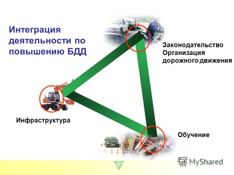 Интеграция деятельности по повышению БДД Законодательство Организация дорожного движения Инфраструктура Обучение