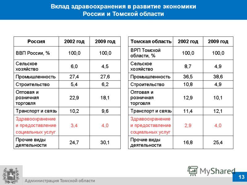 Вклад здравоохранения в развитие экономики России и Томской области 13 Администрация Томской области