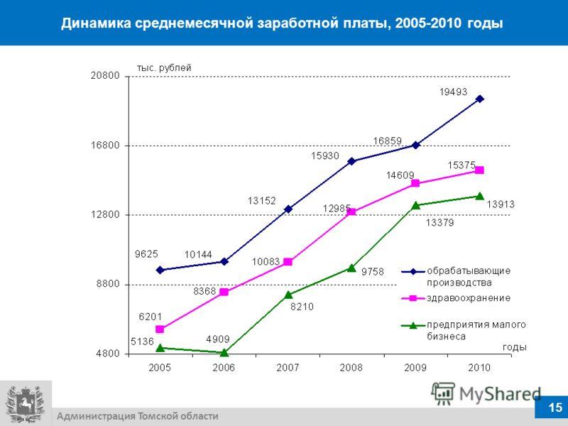 Динамика среднемесячной заработной платы, 2005-2010 годы 15 Администрация Томской области