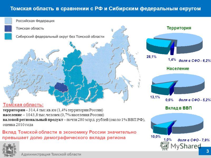 Население 0,6% 13,1% доля в СФО - 5,2% Вклад в ВВП 1,0% 10,0% доля в СФО - 7,9% Томская область: территория – 314,4 тыс.кв.км (1,4% территории России) население – 1043,8 тыс.человек (0,7% населения России) валовой региональный продукт – почти 280 млр