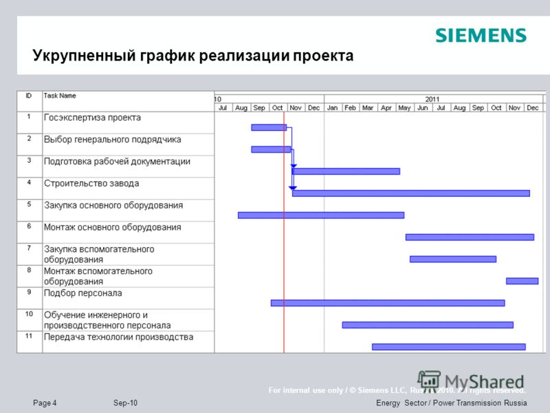 Page 4 Sep-10 Energy Sector / Power Transmission Russia For internal use only / © Siemens LLC, Russia 2010. All rights reserved. Укрупненный график реализации проекта