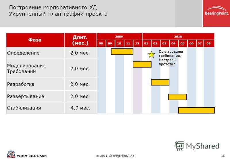 © 2011 BearingPoint, Inc16WIMM-BILL-DANN Построение корпоративного ХД Укрупненный план-график проекта Фаза Длит. (мес.) 20092010 08091011120102030405060708 Определение2,0 мес. Моделирование Требований 2,0 мес. Разработка2,0 мес. Развертывание2,0 мес.